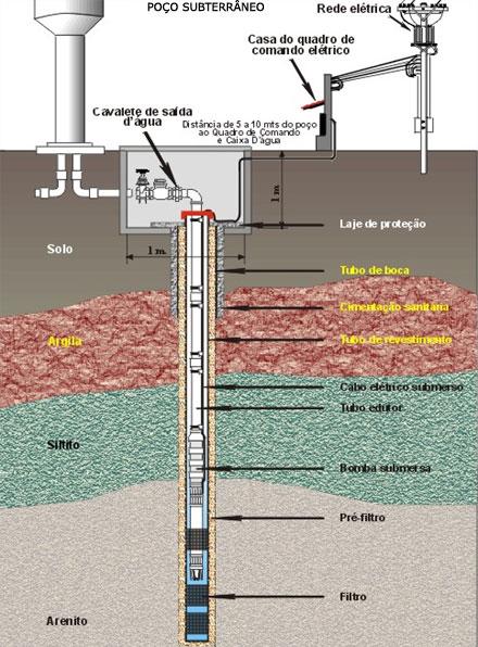 Poço Subterraneo